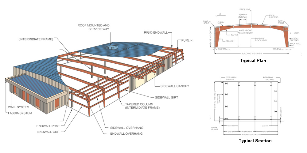 Pre Engineered Building Peb Structure Manufacturers In